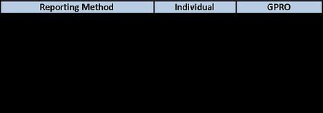 CMS Table